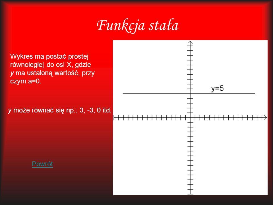 Funkcja stała Wykres ma postać prostej równoległej do osi X, gdzie y ma ustaloną wartość, przy czym a=0.