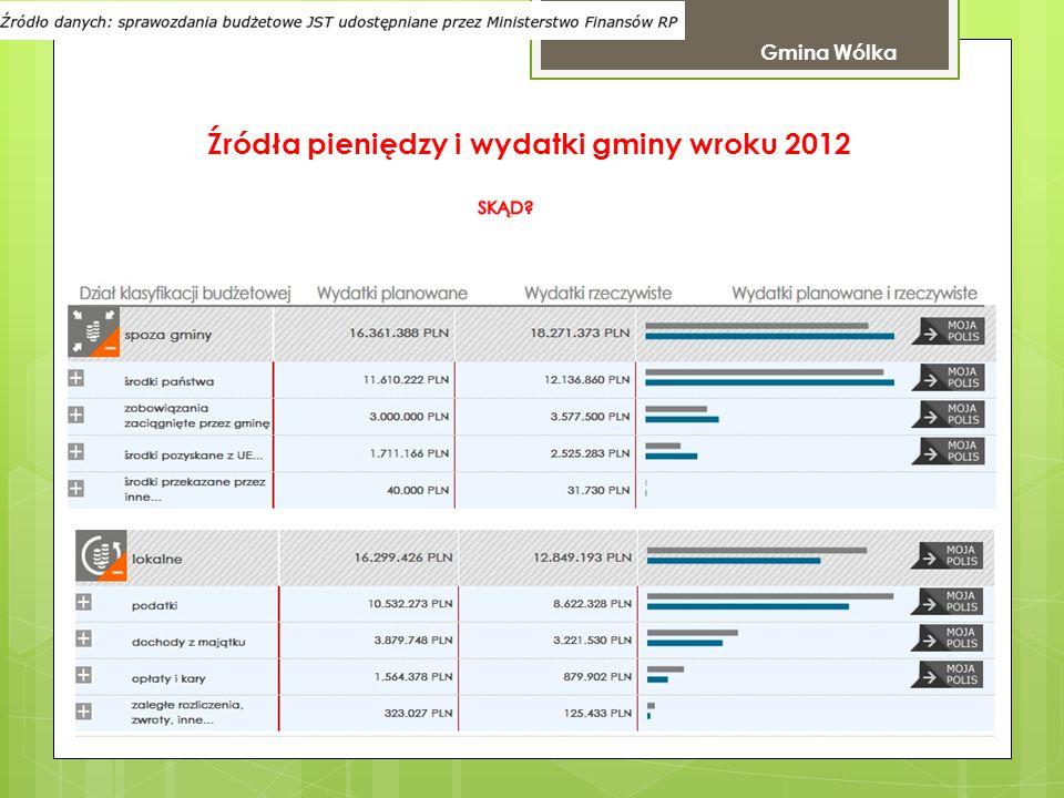 Źródła pieniędzy i wydatki gminy wroku 2012