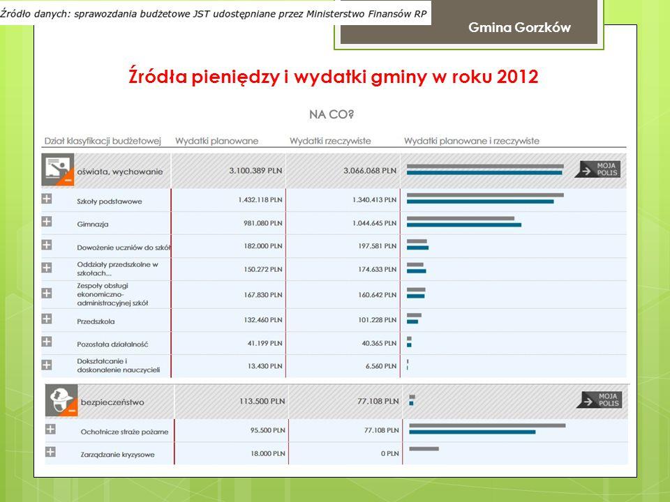 Źródła pieniędzy i wydatki gminy w roku 2012