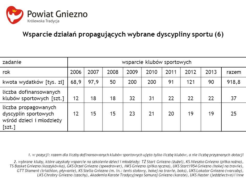 Wsparcie działań propagujących wybrane dyscypliny sportu (6)