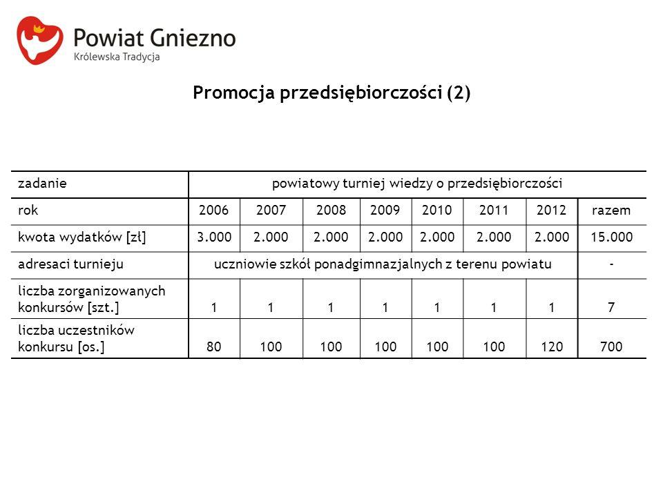 Promocja przedsiębiorczości (2)