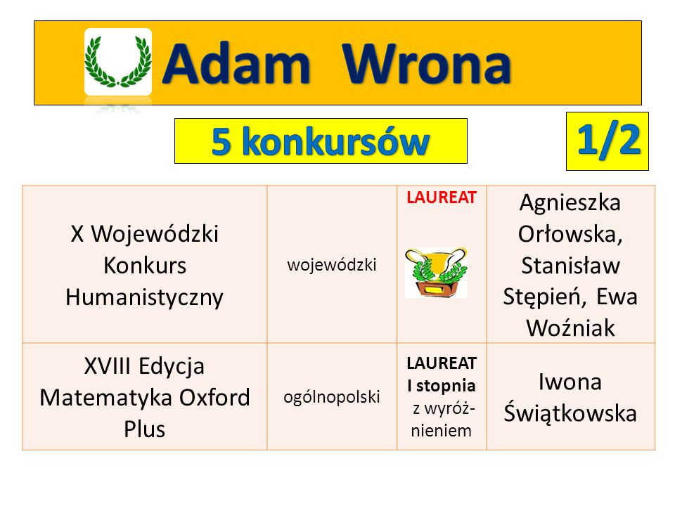 Adam Wrona 1/2. 5 konkursów. X Wojewódzki Konkurs Humanistyczny. wojewódzki. LAUREAT. Agnieszka Orłowska, Stanisław Stępień, Ewa Woźniak.