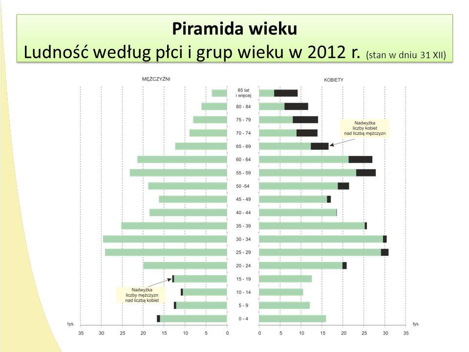 Ludność według płci i grup wieku w 2012 r. (stan w dniu 31 XII)
