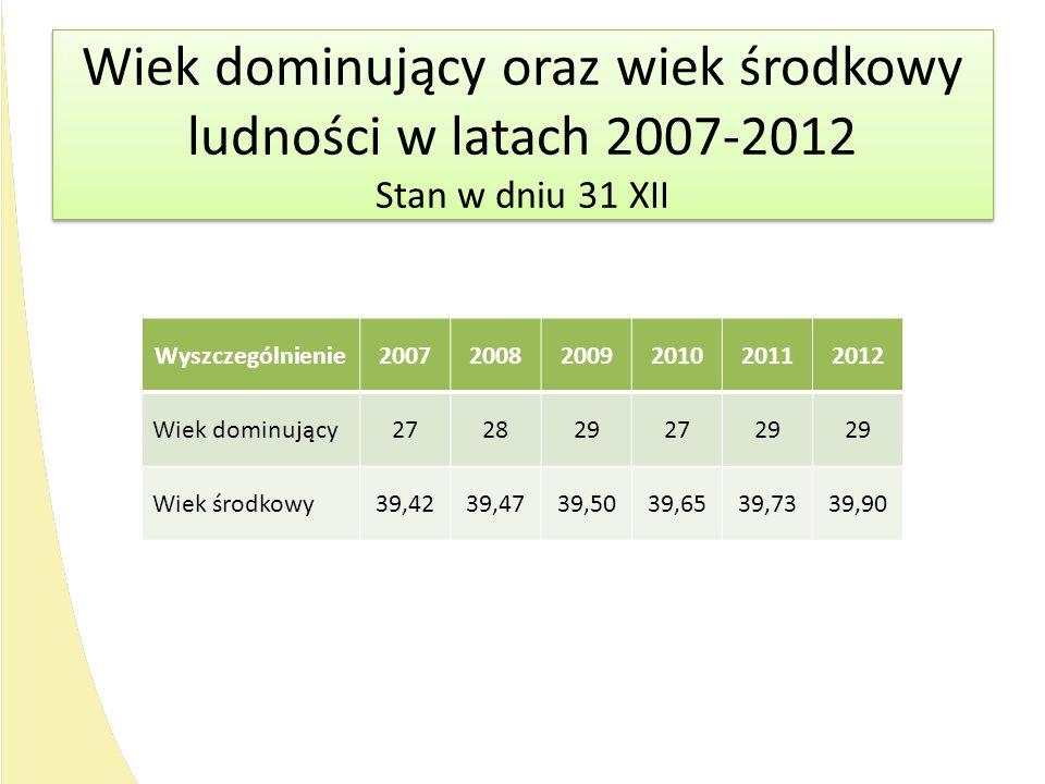 Wiek dominujący oraz wiek środkowy ludności w latach 2007-2012
