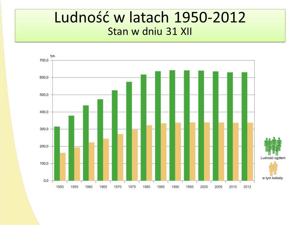 Ludność w latach 1950-2012 Stan w dniu 31 XII