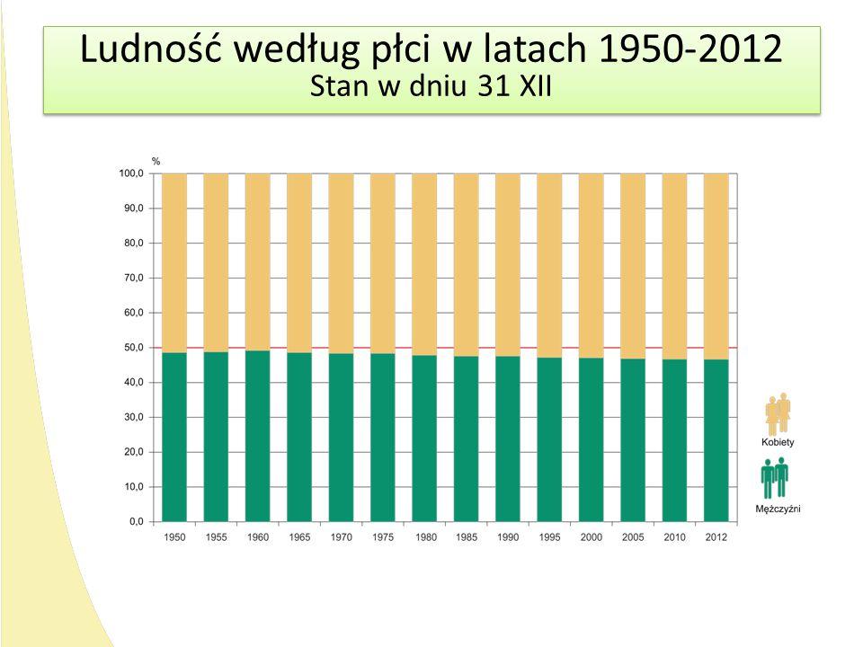 Ludność według płci w latach 1950-2012