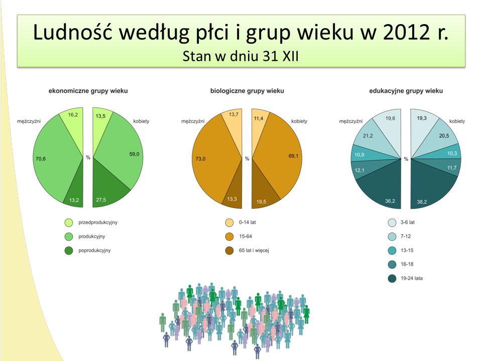 Ludność według płci i grup wieku w 2012 r.