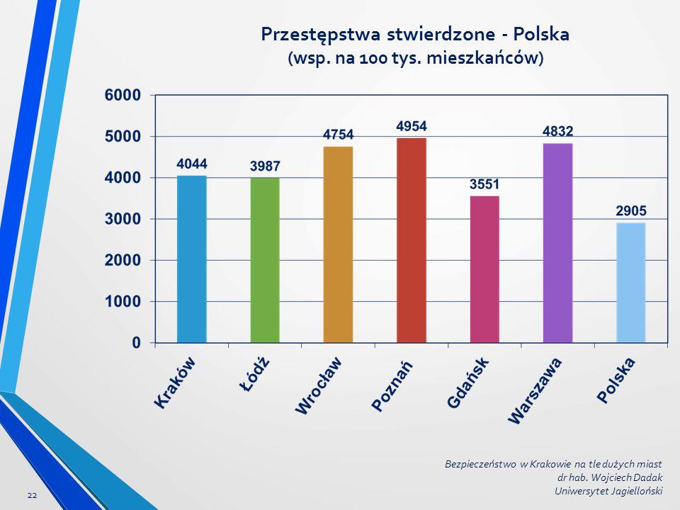 Przestępstwa stwierdzone - Polska (wsp. na 100 tys. mieszkańców)