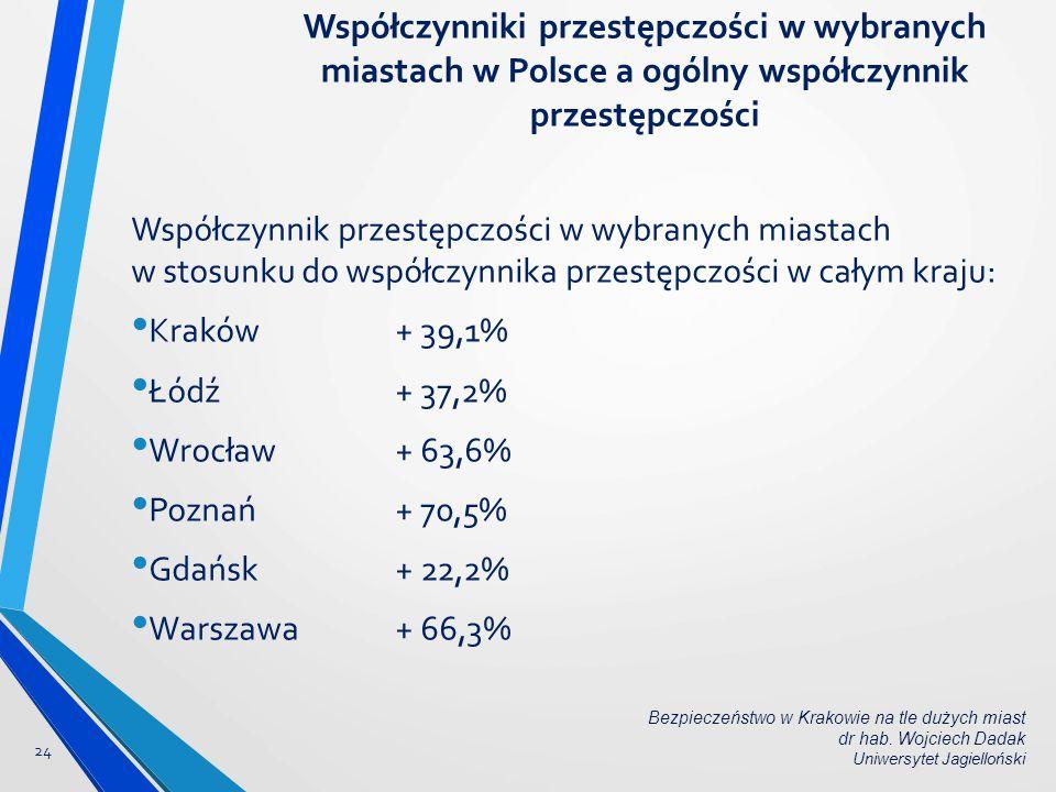 Współczynniki przestępczości w wybranych miastach w Polsce a ogólny współczynnik przestępczości