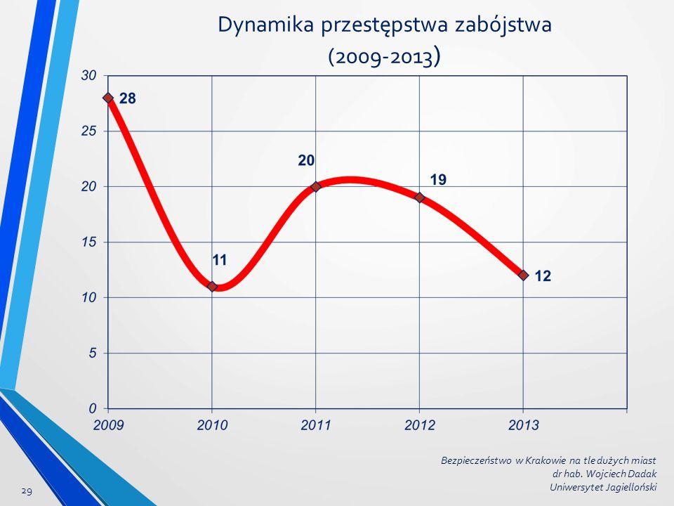 Dynamika przestępstwa zabójstwa (2009-2013)
