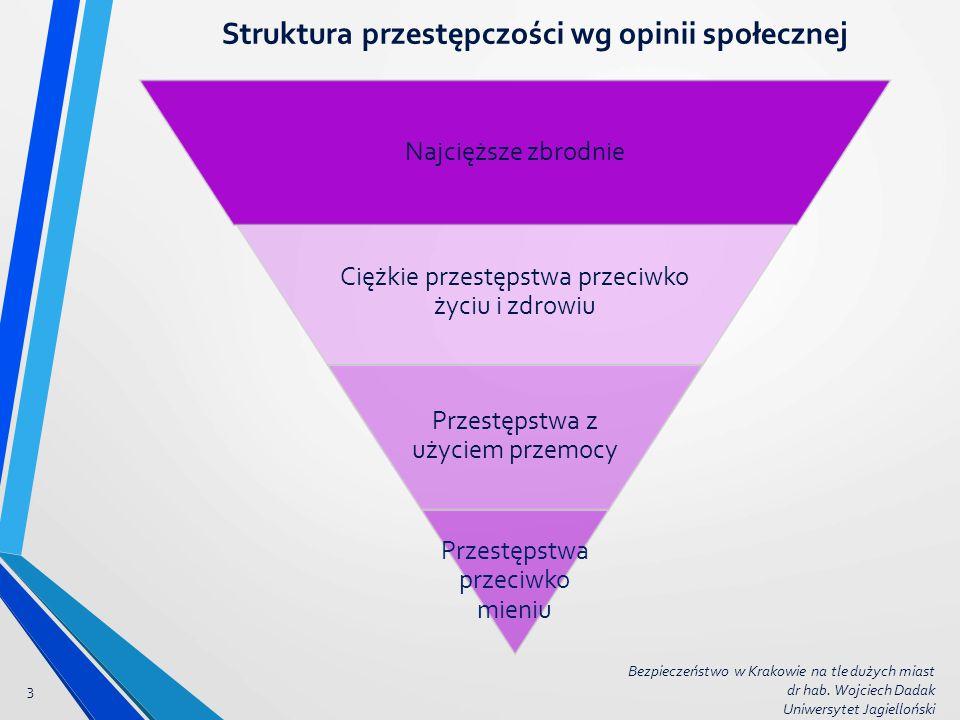 Struktura przestępczości wg opinii społecznej