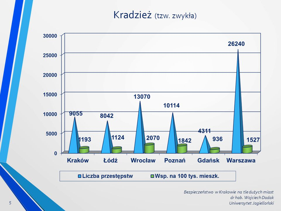 Kradzież (tzw. zwykła) Bezpieczeństwo w Krakowie na tle dużych miast
