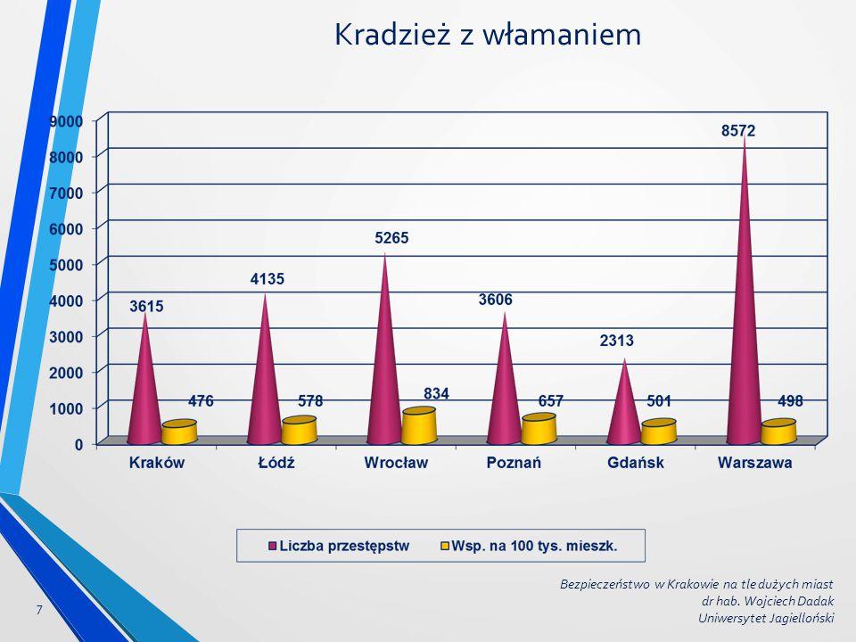 Kradzież z włamaniem Bezpieczeństwo w Krakowie na tle dużych miast