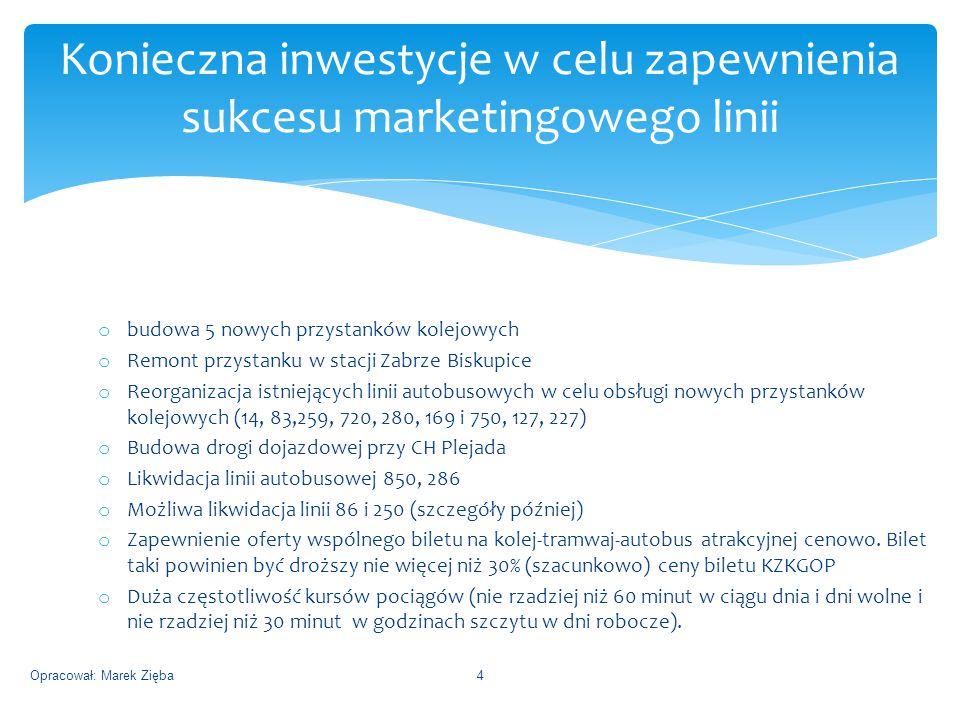 Konieczna inwestycje w celu zapewnienia sukcesu marketingowego linii