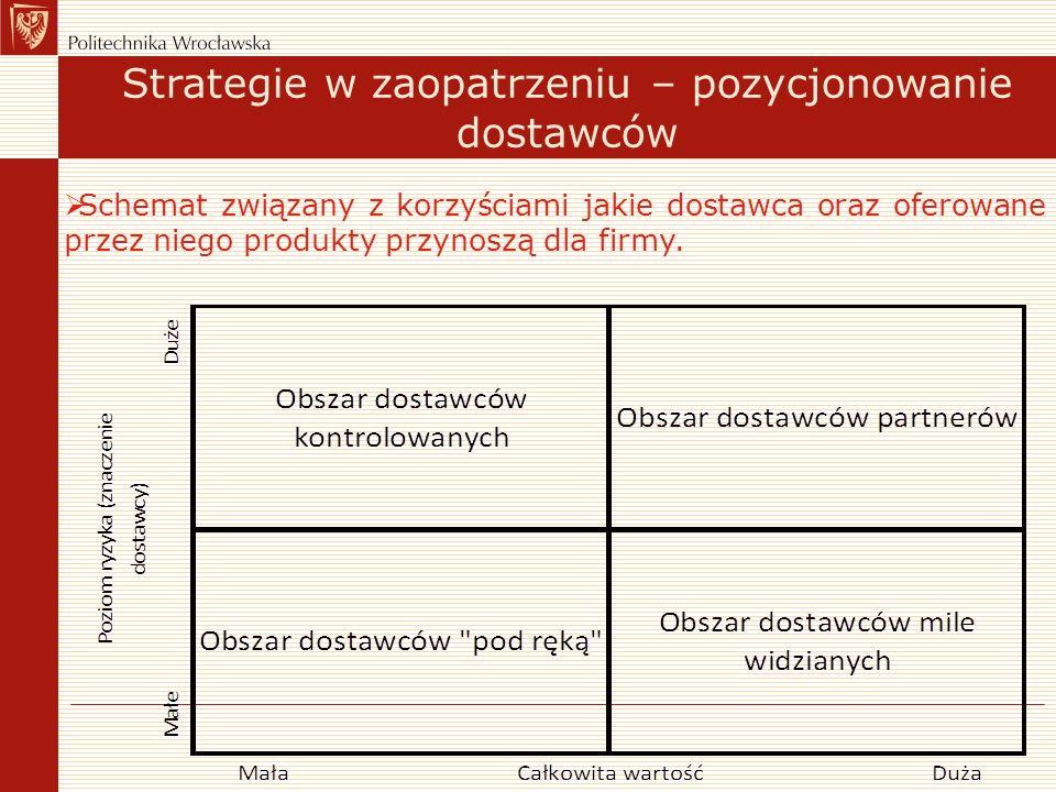 Strategie w zaopatrzeniu – pozycjonowanie dostawców
