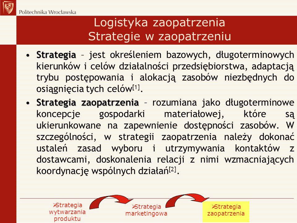 Logistyka zaopatrzenia Strategie w zaopatrzeniu