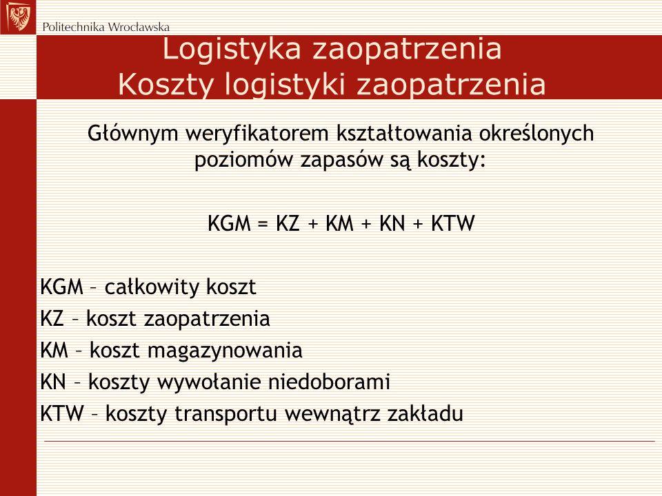 Logistyka zaopatrzenia Koszty logistyki zaopatrzenia