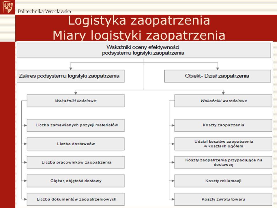 Logistyka zaopatrzenia Miary logistyki zaopatrzenia