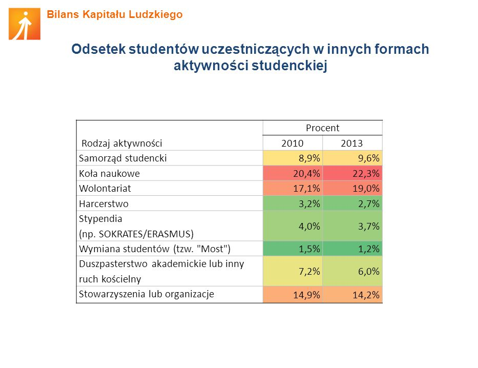Odsetek studentów uczestniczących w innych formach aktywności studenckiej