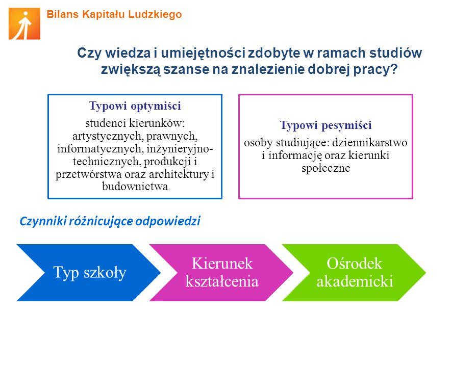 osoby studiujące: dziennikarstwo i informację oraz kierunki społeczne