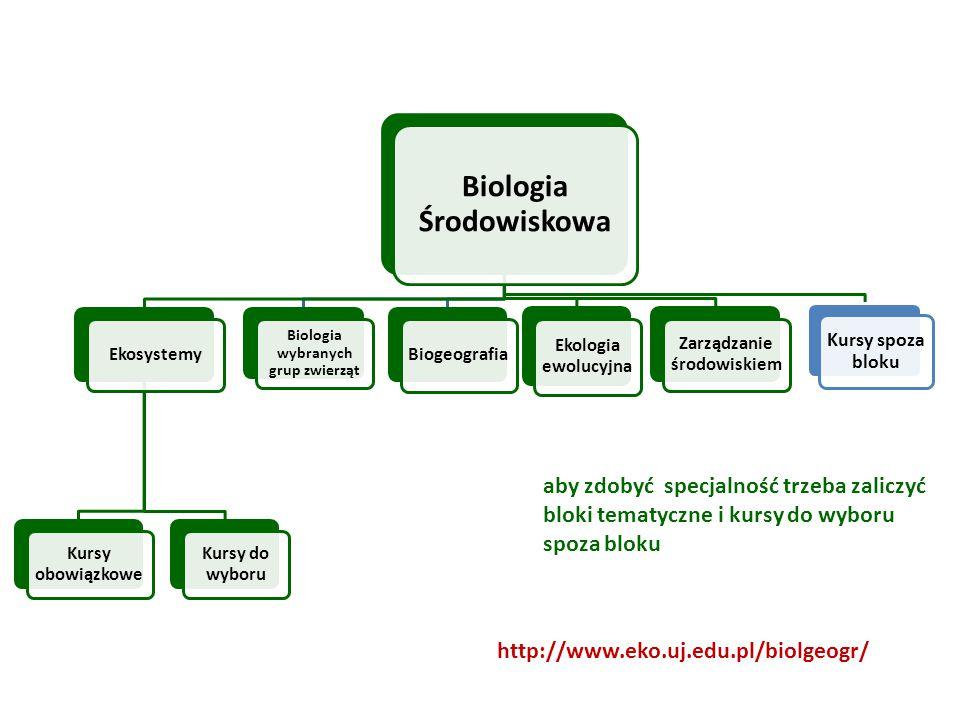 Instytut Nauk o Środowisku, www.eko.uj.edu.pl