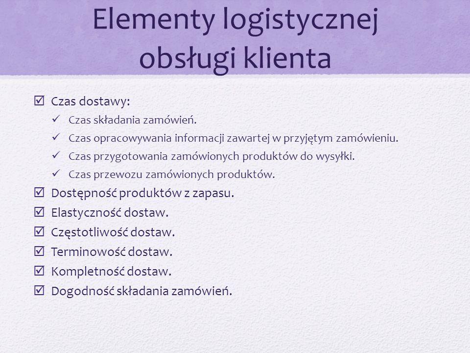 Elementy logistycznej obsługi klienta