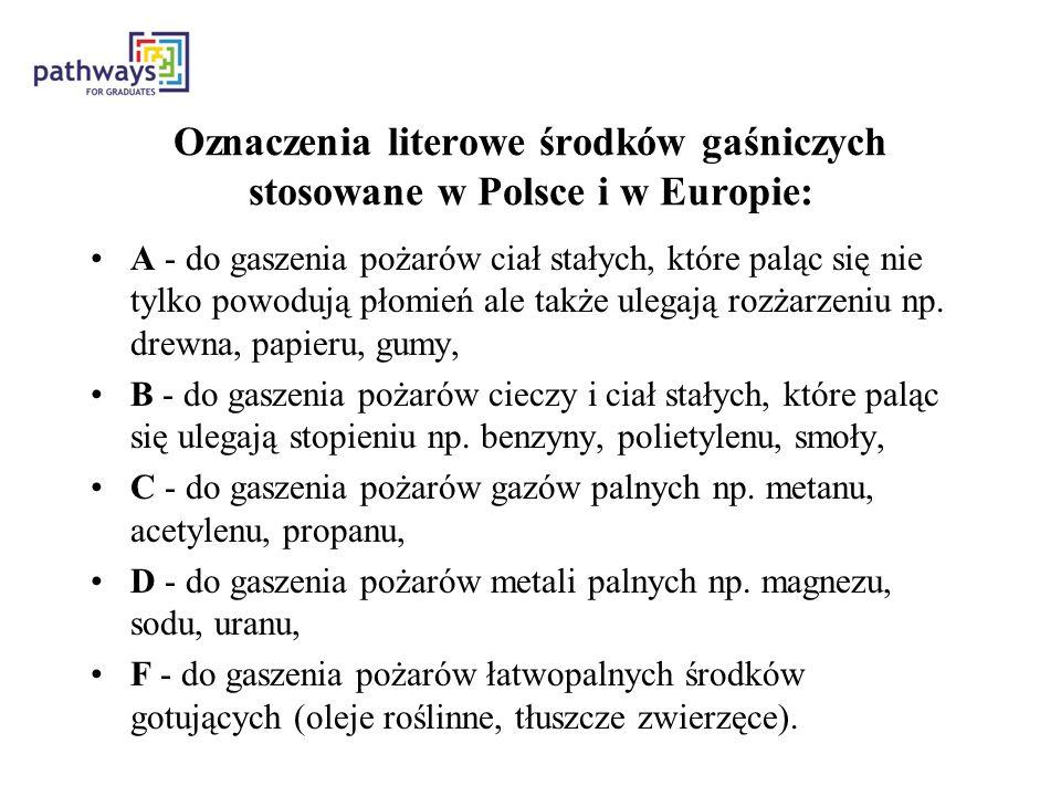 Oznaczenia literowe środków gaśniczych stosowane w Polsce i w Europie: