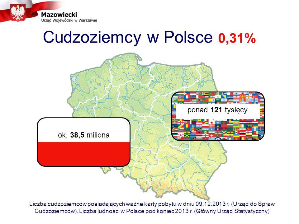Cudzoziemcy w Polsce 0,31% ponad 121 tysięcy ok. 38,5 miliona