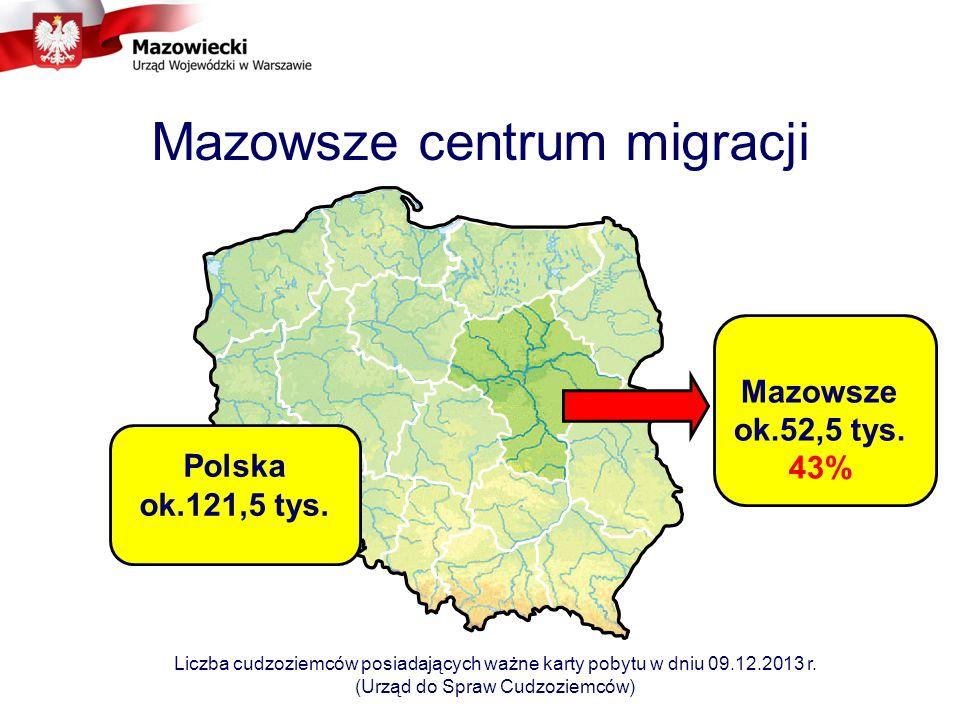 Mazowsze centrum migracji