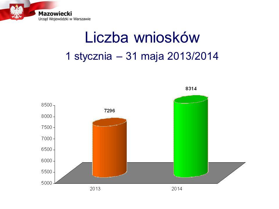 Liczba wniosków 1 stycznia – 31 maja 2013/2014