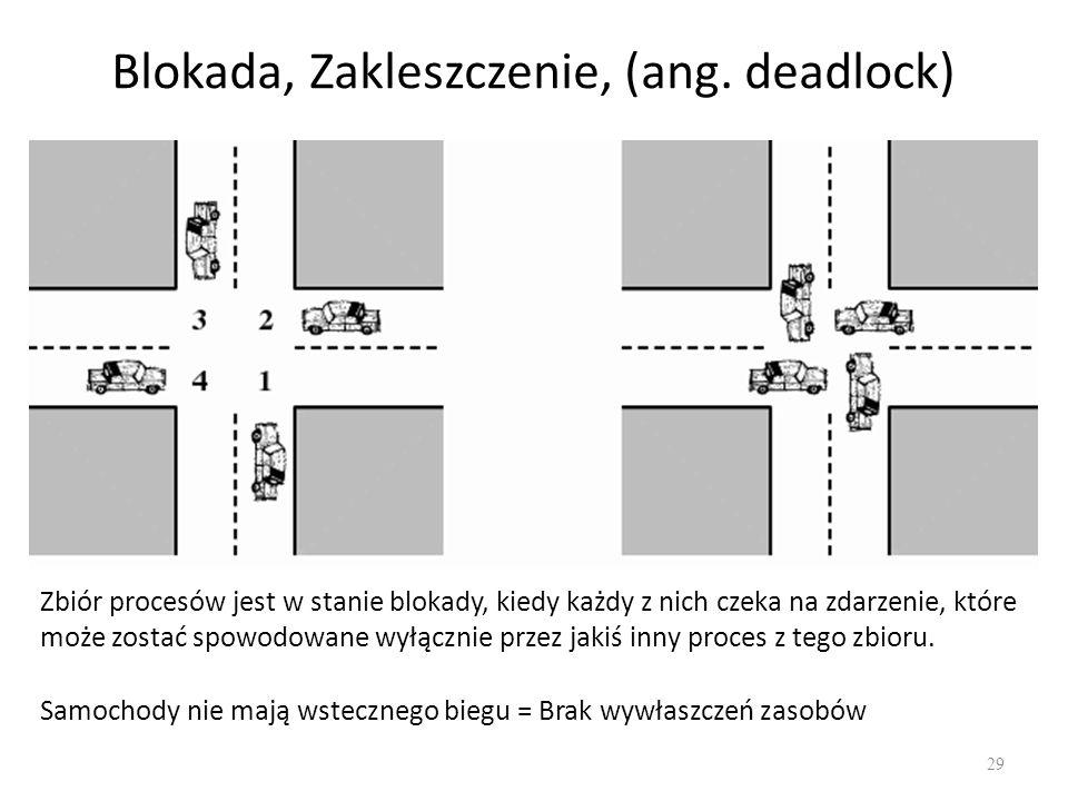 Blokada, Zakleszczenie, (ang. deadlock)