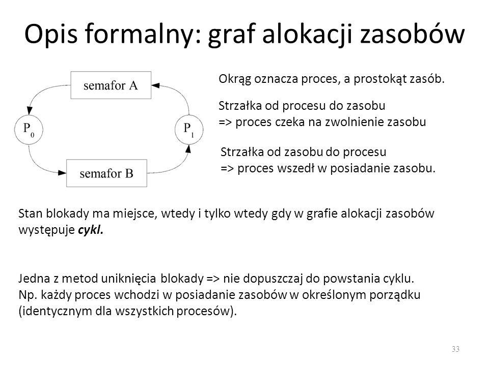 Opis formalny: graf alokacji zasobów