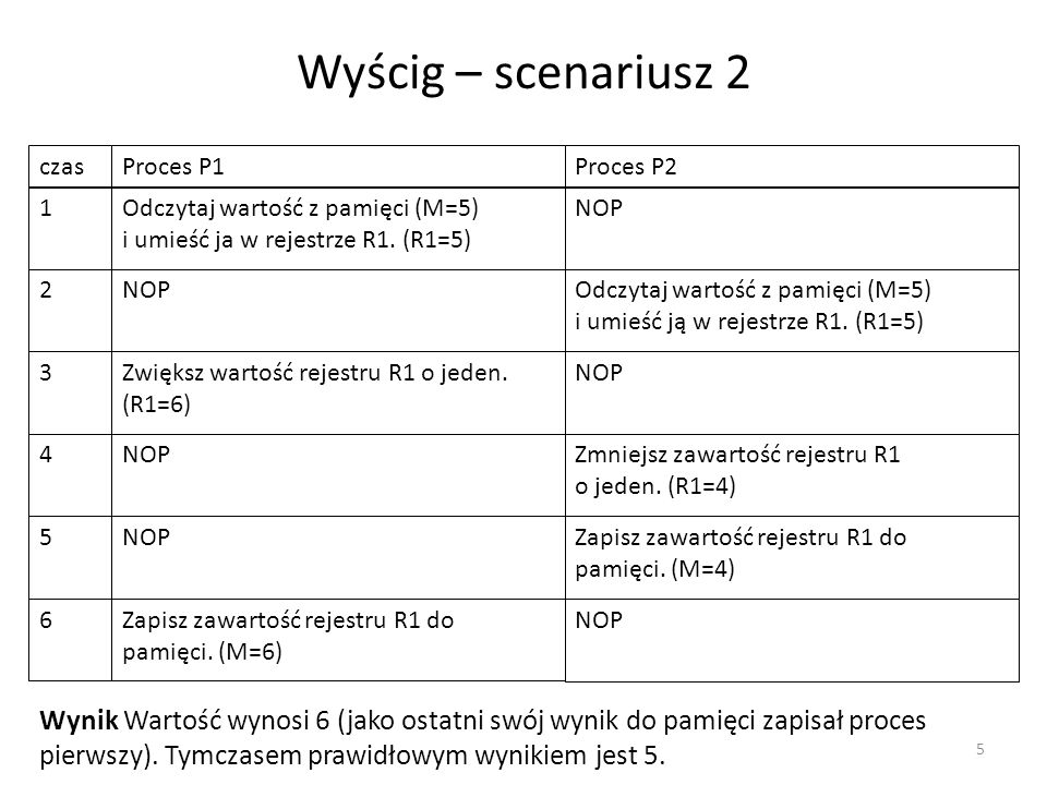 Wyścig – scenariusz 2 czas. Proces P1. Proces P2. 1. Odczytaj wartość z pamięci (M=5) i umieść ja w rejestrze R1. (R1=5)