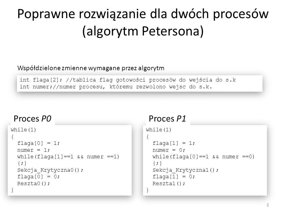 Poprawne rozwiązanie dla dwóch procesów (algorytm Petersona)