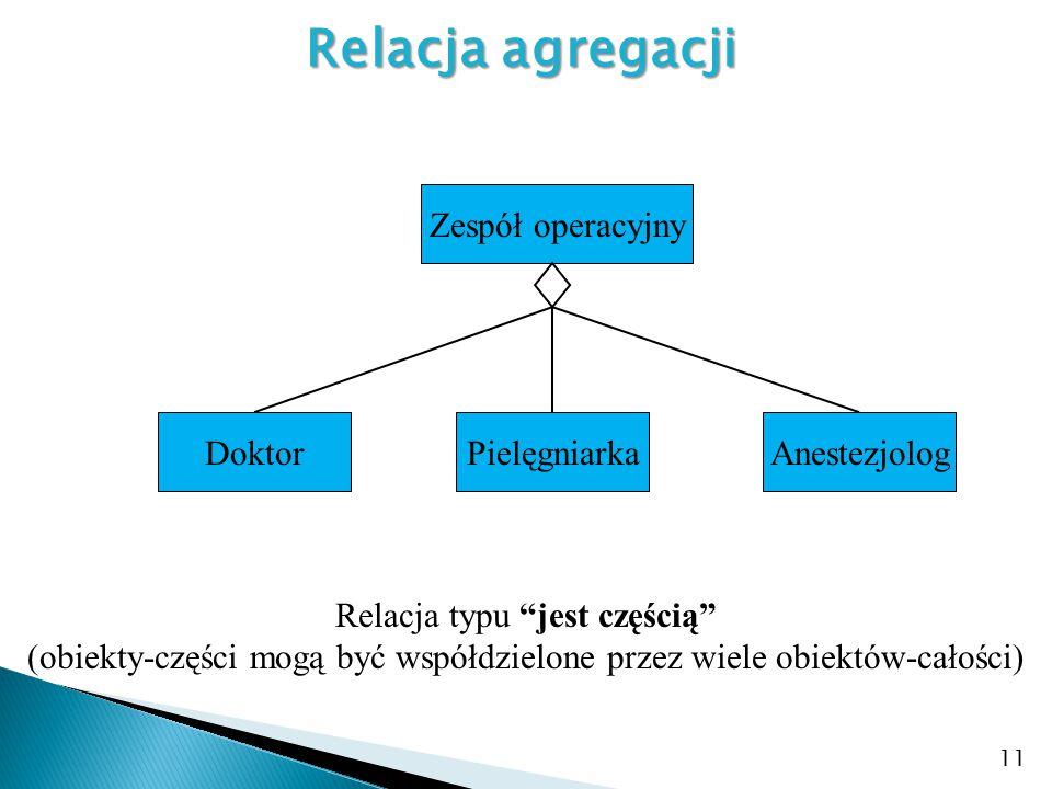 Relacja agregacji Zespół operacyjny Doktor Pielęgniarka Anestezjolog