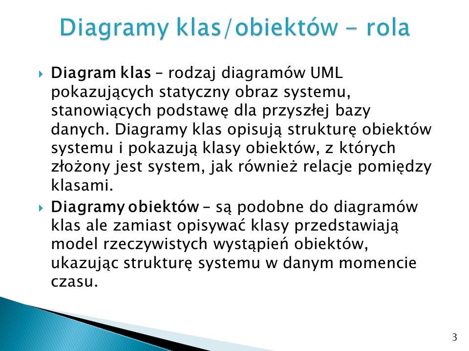 Diagramy klas/obiektów - rola