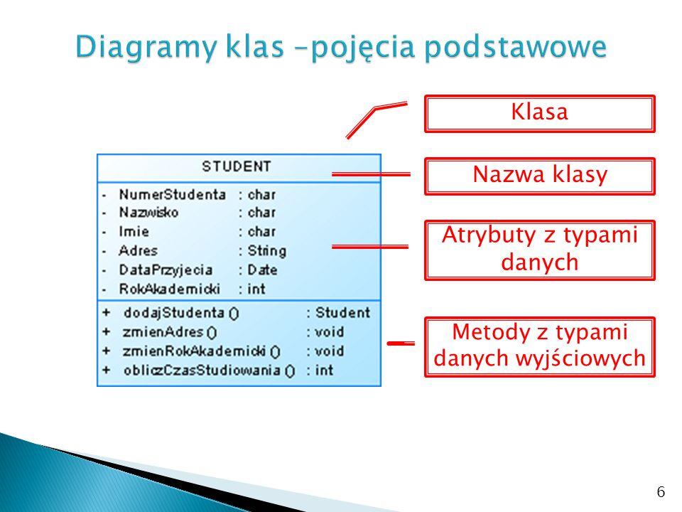 Diagramy klas –pojęcia podstawowe