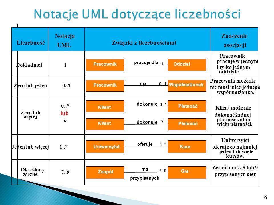 Notacje UML dotyczące liczebności