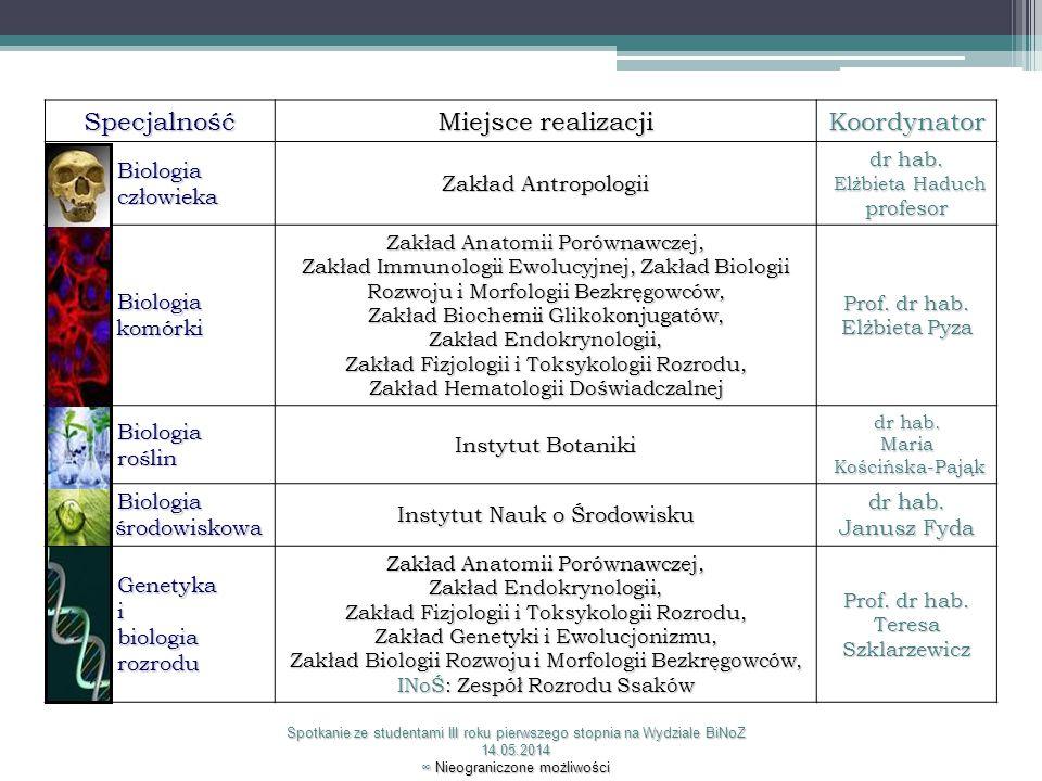 Specjalność Miejsce realizacji Koordynator Biologia