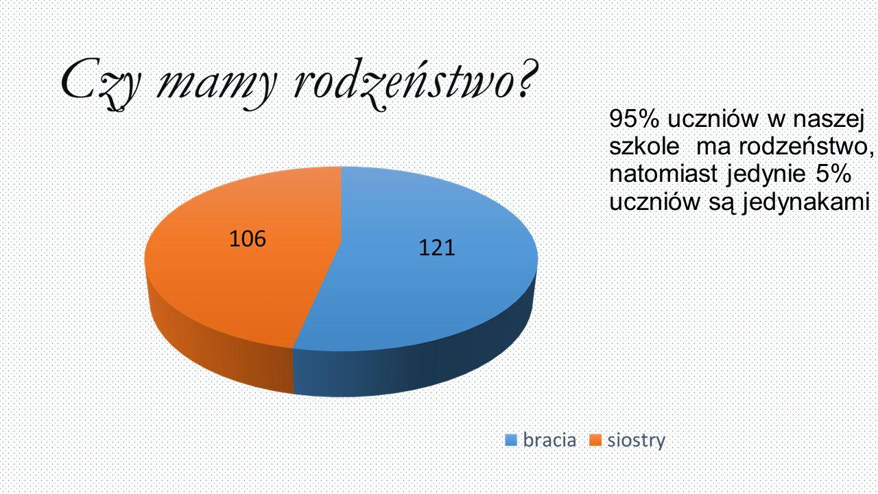 95% uczniów w naszej szkole ma rodzeństwo, natomiast jedynie 5% uczniów są jedynakami