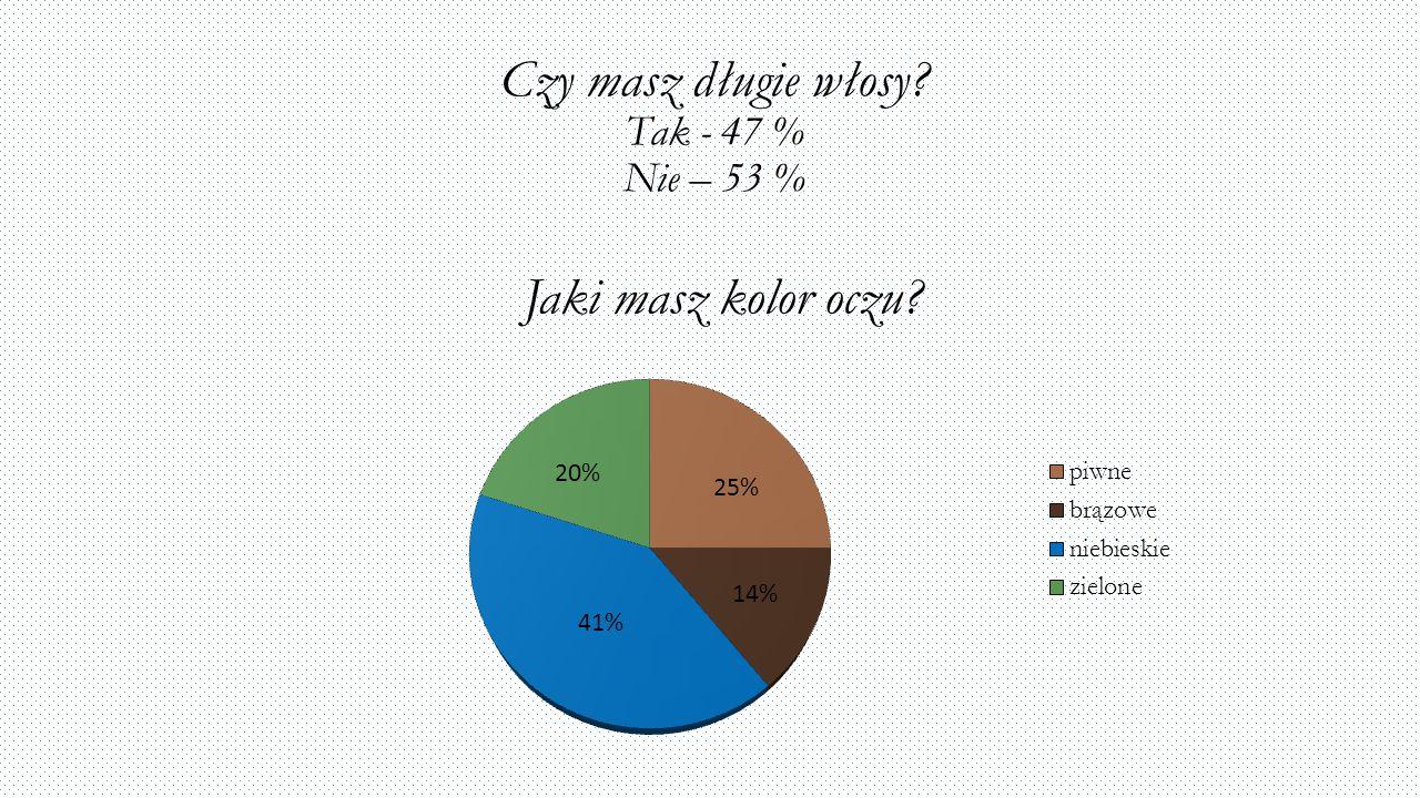 Czy masz długie włosy Tak - 47 % Nie – 53 %