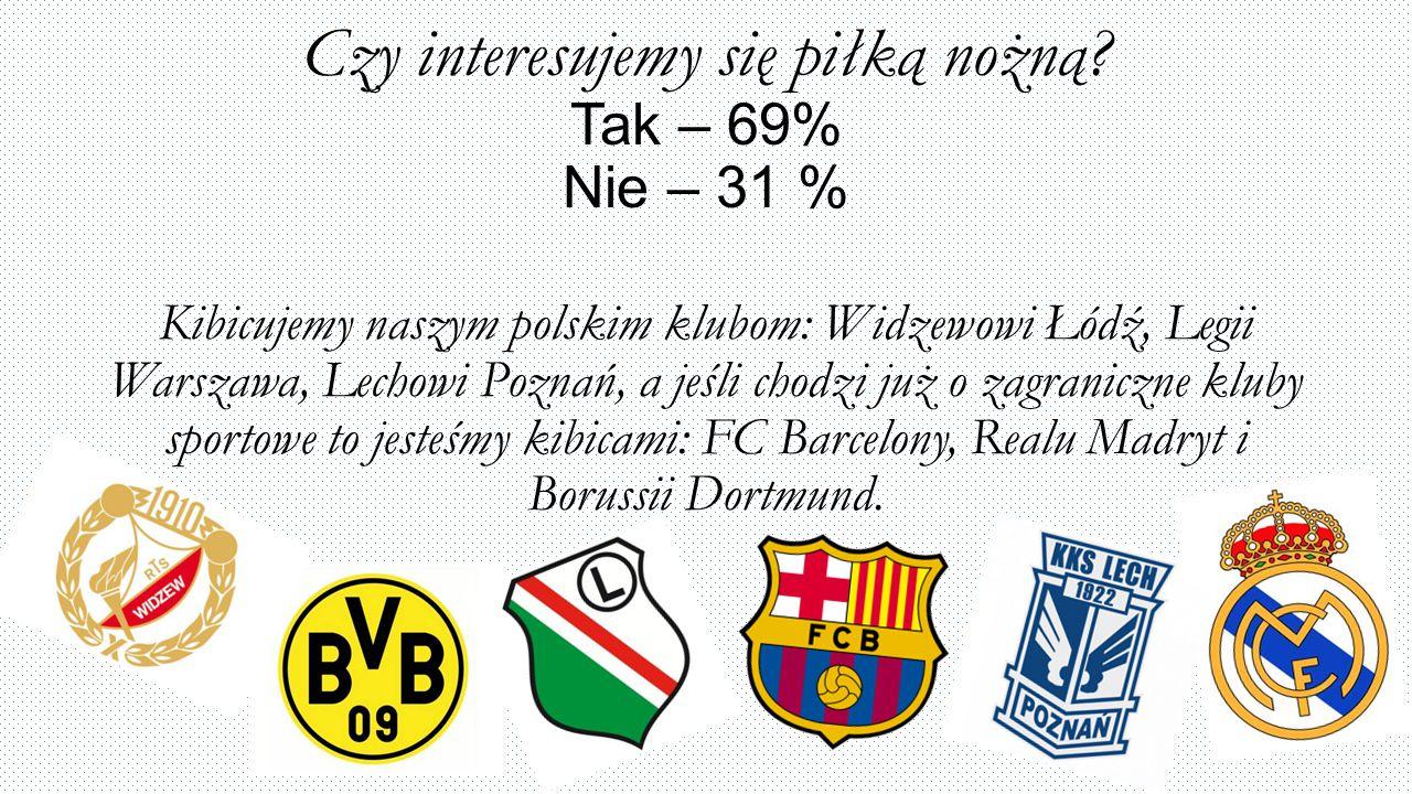 Czy interesujemy się piłką nożną Tak – 69% Nie – 31 %