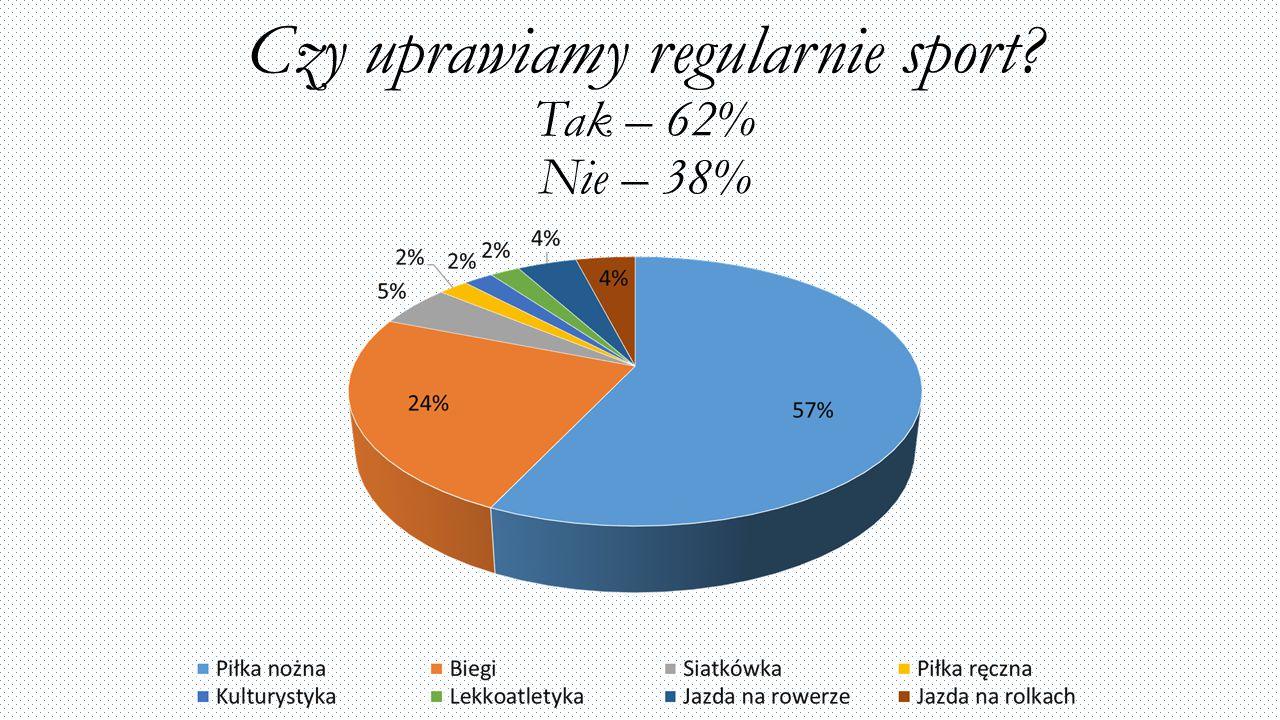 Czy uprawiamy regularnie sport Tak – 62% Nie – 38%