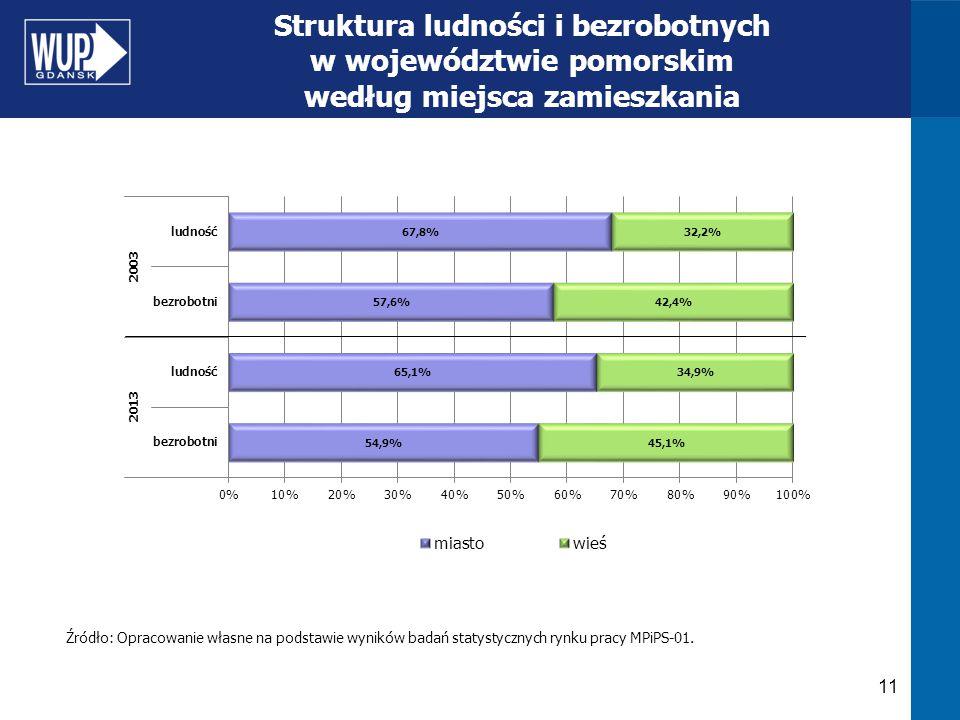 Struktura ludności i bezrobotnych w województwie pomorskim