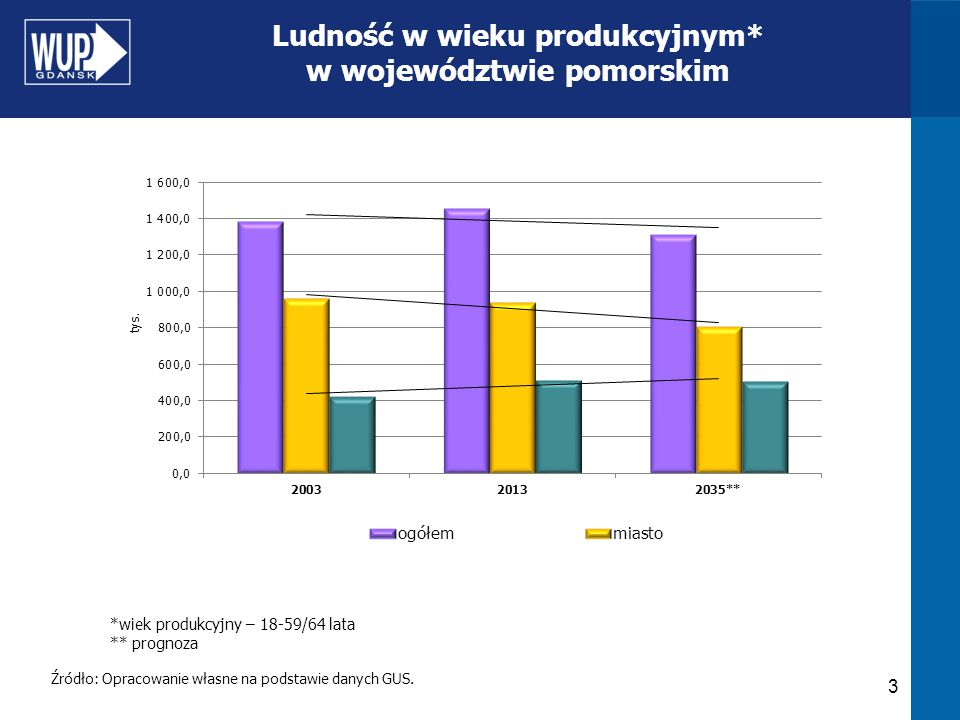 Ludność w wieku produkcyjnym* w województwie pomorskim