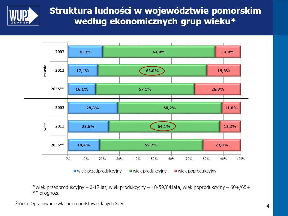 Struktura ludności w województwie pomorskim według ekonomicznych grup wieku*