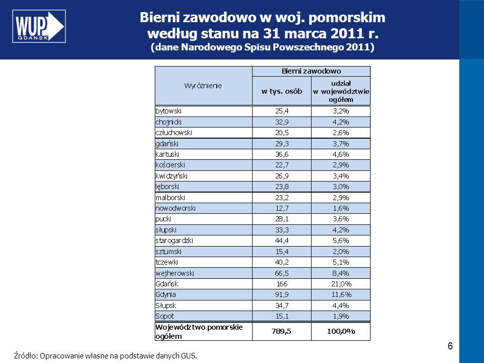 Bierni zawodowo w woj. pomorskim według stanu na 31 marca 2011 r.