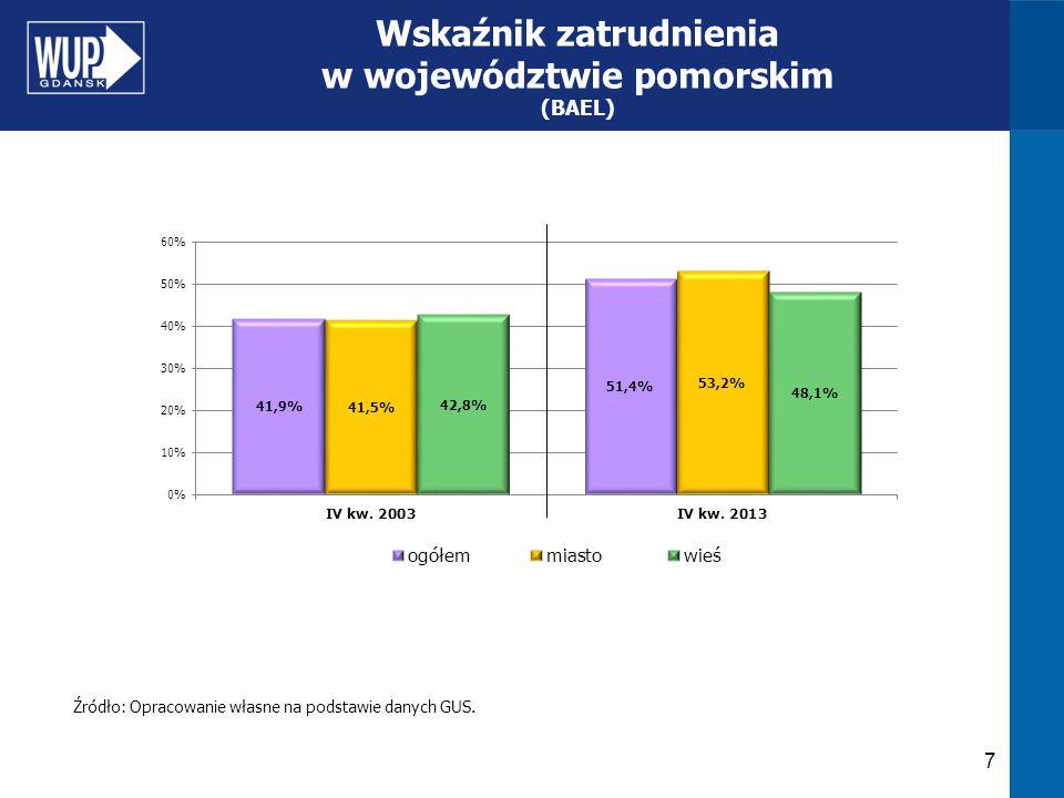Wskaźnik zatrudnienia w województwie pomorskim