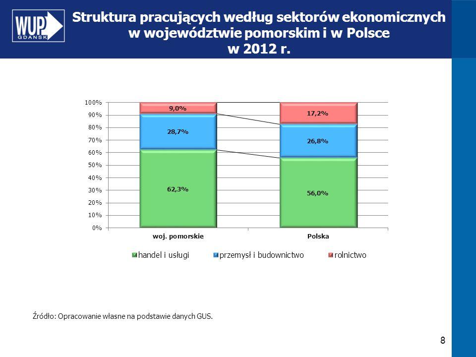 Struktura pracujących według sektorów ekonomicznych w województwie pomorskim i w Polsce