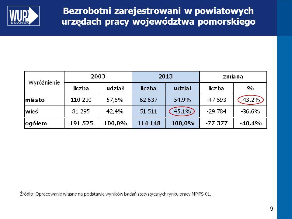Bezrobotni zarejestrowani w powiatowych urzędach pracy województwa pomorskiego